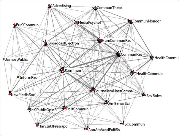 knowledge linkage structures in communication studiesnetwork diagram of  journals in the core of the citation network of the journal of communication
