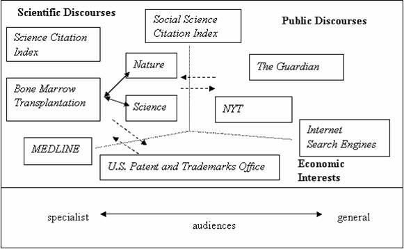 Metaphors And Diaphors In Science Communication Mapping The Case Of